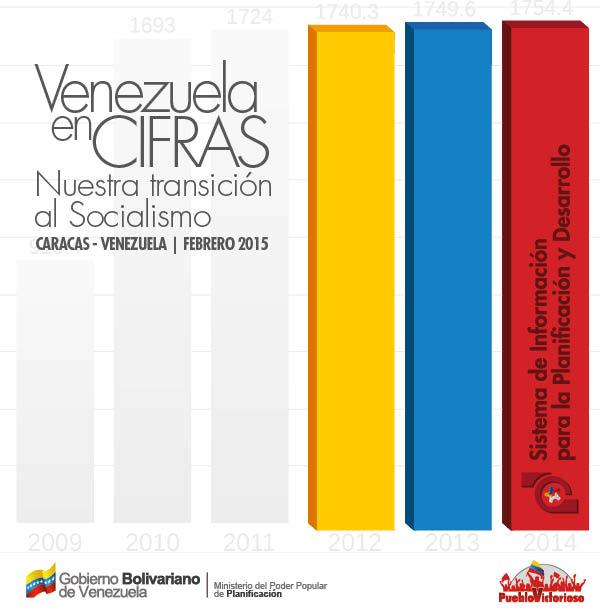 VENEZUELA EN CIFRAS: NUESTRA TRANSICIÓN AL SOCIALISMO